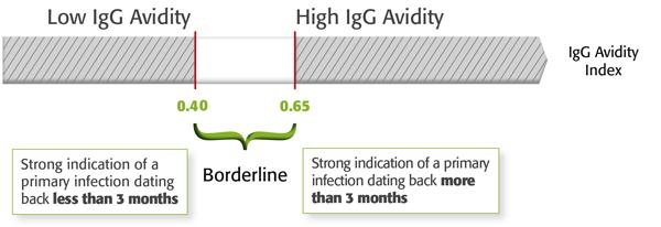 Toxoplazma igg pozitív kezelés - Centrum Lab - Vizsgálat részletei - Toxoplasma IgG, IgM